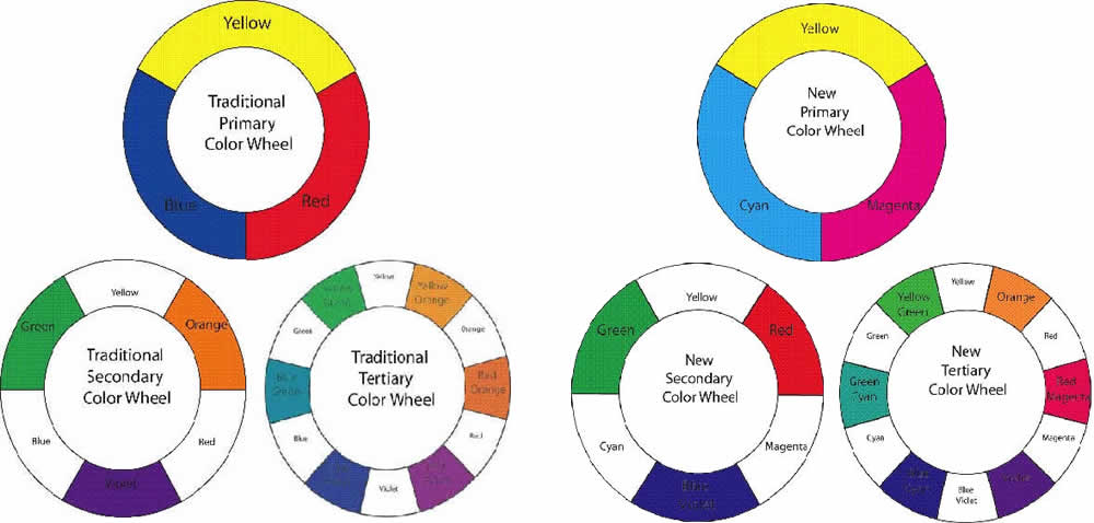color wheel six