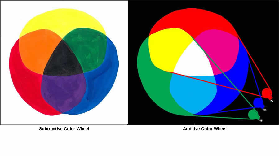 subtractiveadditive color wheel