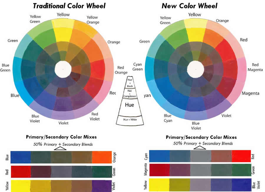 trad new color wheel